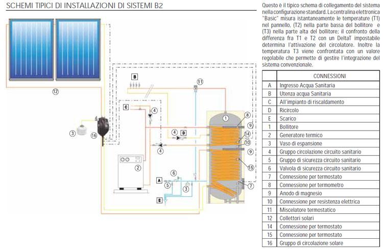 Schema Di Montaggio Pannello Solare Cordivari : Pannello solare cordivari b l mq acqua calda