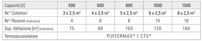 puffermas 1 cts acs e riscaldamento capacità