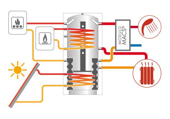 Schema Collegamento Puffer Cordivari : Pannello solare cordivari puffermas cts da a l